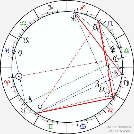Daniel Bambas wikipedie wiki 2018, 2019 horoskop