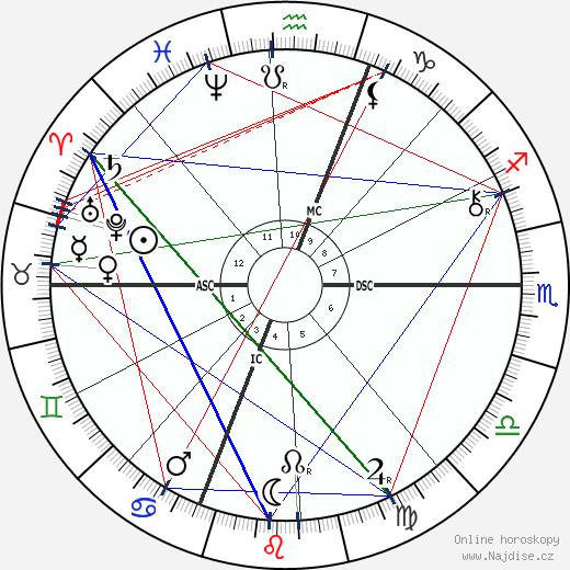 Daniel Chester French wikipedie wiki 2018, 2019 horoskop