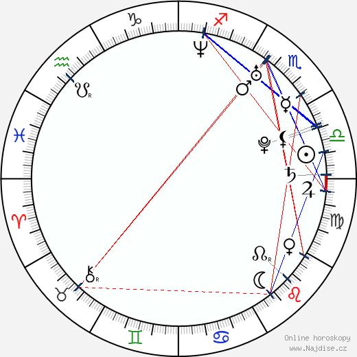 Daniel DeSanto wikipedie wiki 2017, 2018 horoskop