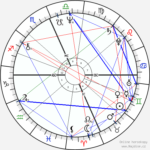 Daniel DiNardo wikipedie wiki 2020, 2021 horoskop