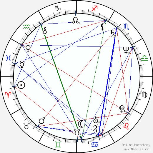 Daniel Fanego wikipedie wiki 2019, 2020 horoskop