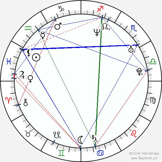 Daniel Fehlow wikipedie wiki 2018, 2019 horoskop
