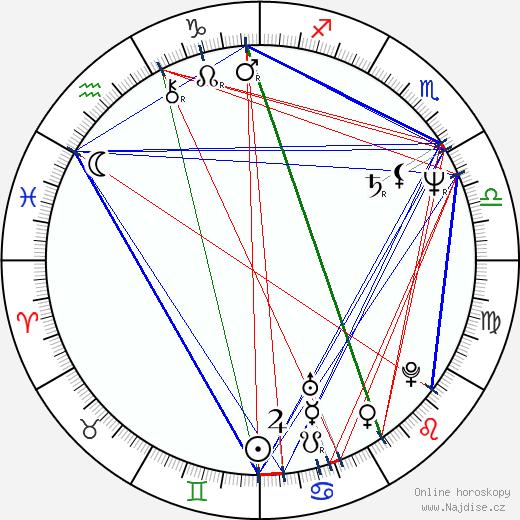 Daniel Fikejz wikipedie wiki 2017, 2018 horoskop