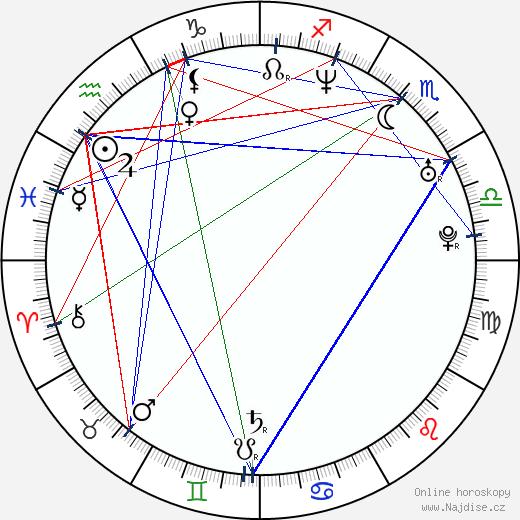 Daniel Forcey wikipedie wiki 2017, 2018 horoskop