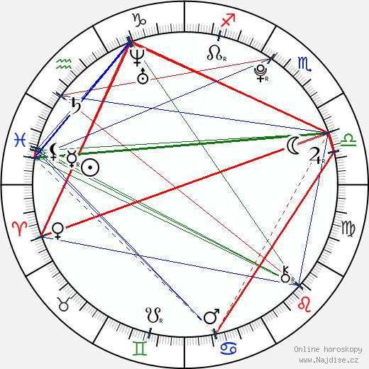 Daniel Habrda wikipedie wiki 2017, 2018 horoskop