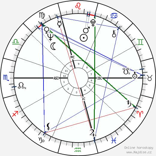 Daniel Hechter wikipedie wiki 2018, 2019 horoskop