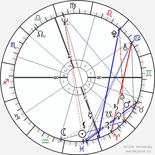 Daniel J. Travanti wikipedie wiki 2018, 2019 horoskop