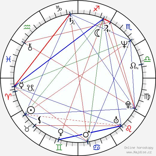 Daniel Kash wikipedie wiki 2019, 2020 horoskop