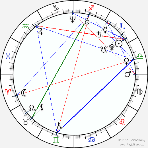 Daniel Kolář wikipedie wiki 2018, 2019 horoskop