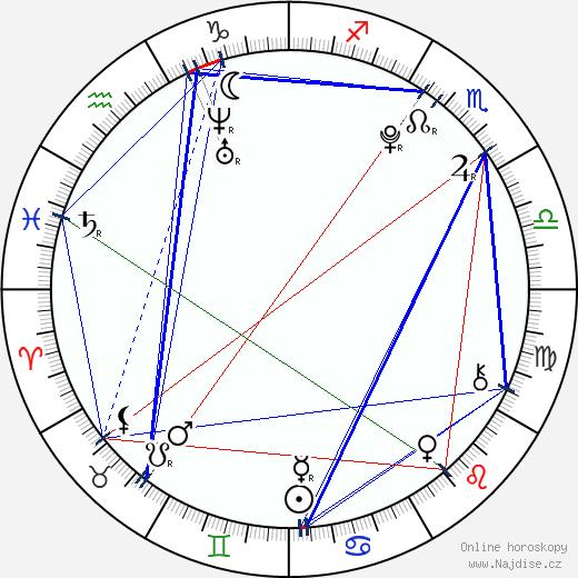 Daniel Krejčík wikipedie wiki 2018, 2019 horoskop