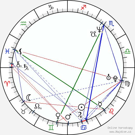Daniel Krob wikipedie wiki 2019, 2020 horoskop