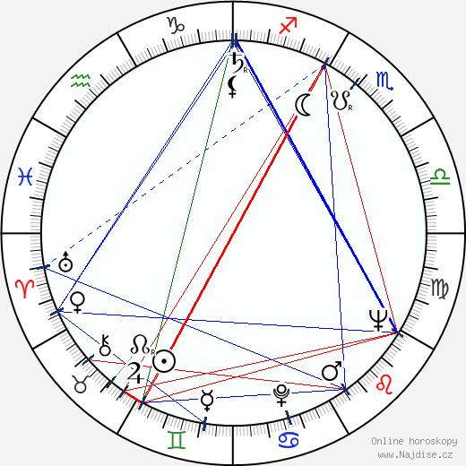 Daniel Michaelli wikipedie wiki 2019, 2020 horoskop