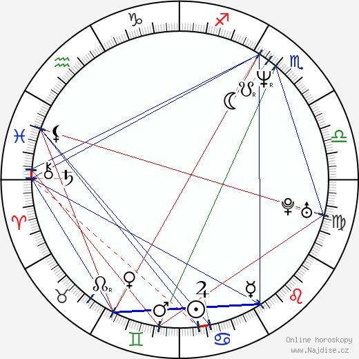 Daniel Nekonečný wikipedie wiki 2020, 2021 horoskop