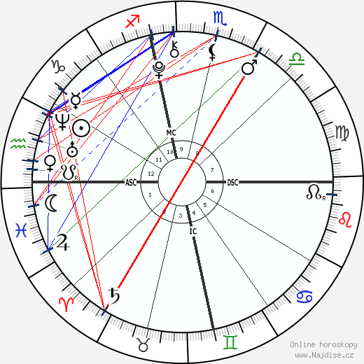 Daniel Patrick Hunt wikipedie wiki 2018, 2019 horoskop