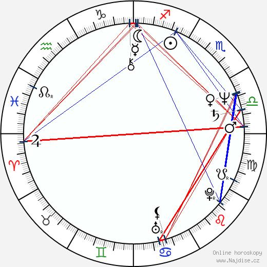 Daniel Petrie Jr. wikipedie wiki 2019, 2020 horoskop
