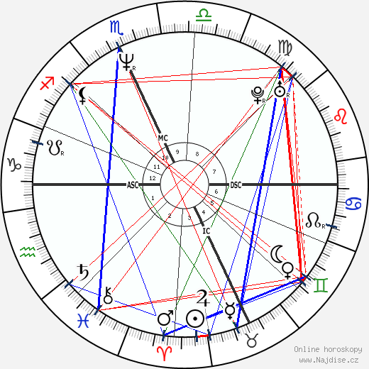 Daniel Quinn wikipedie wiki 2018, 2019 horoskop