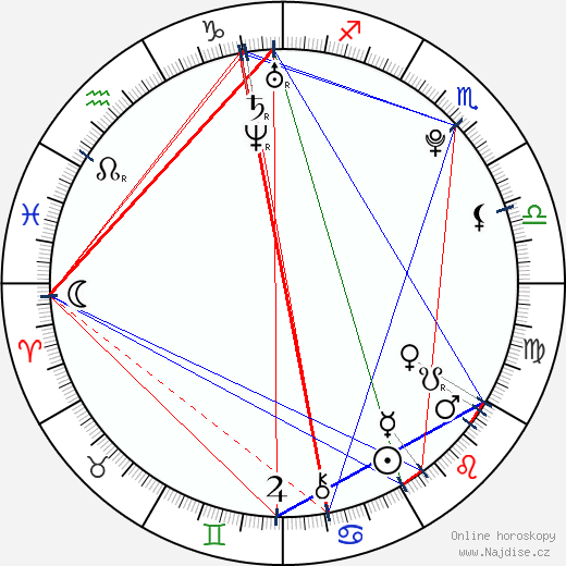 Daniel Radcliffe wikipedie wiki 2019, 2020 horoskop