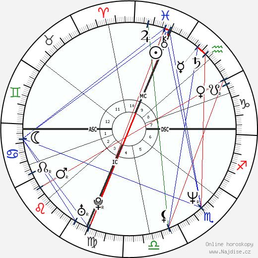 Daniel Roebuck wikipedie wiki 2020, 2021 horoskop