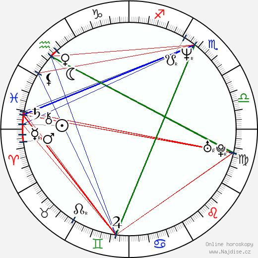 Daniel Šedivák wikipedie wiki 2019, 2020 horoskop