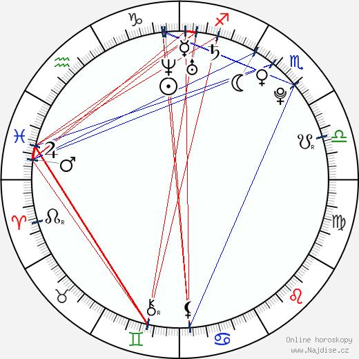 Daniel Sidon wikipedie wiki 2020, 2021 horoskop