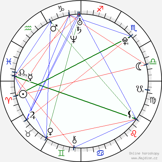 Daniel Stach wikipedie wiki 2018, 2019 horoskop