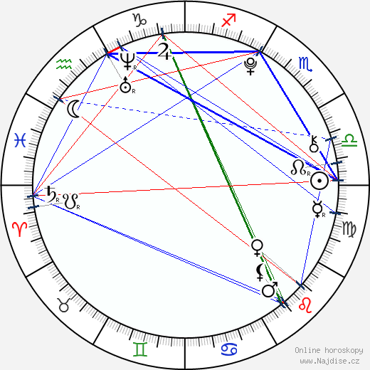 Daniel Štrauch wikipedie wiki 2019, 2020 horoskop