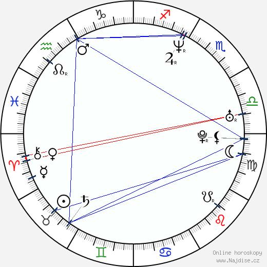 Daniel Svoboda wikipedie wiki 2020, 2021 horoskop