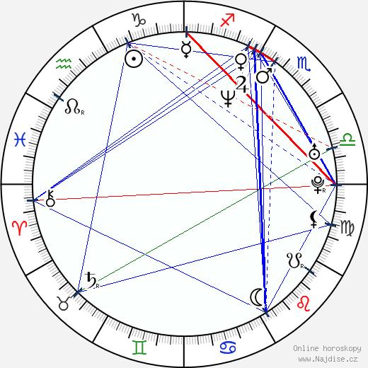 Daniel Takáč wikipedie wiki 2020, 2021 horoskop