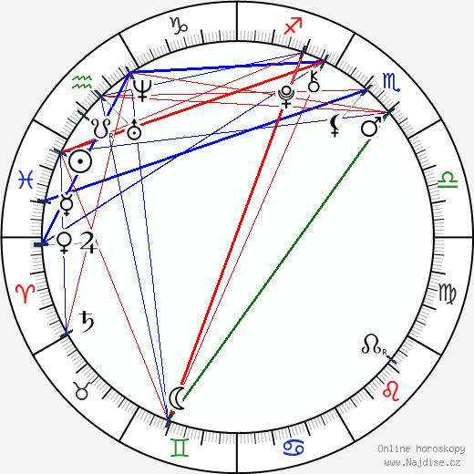 Daniel Valášek wikipedie wiki 2018, 2019 horoskop