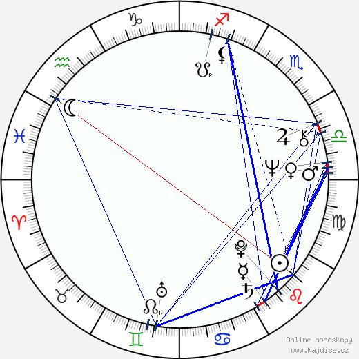 Daniela Bakerová wikipedie wiki 2019, 2020 horoskop