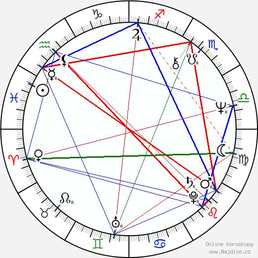 Daniela Bartáková wikipedie wiki 2020, 2021 horoskop