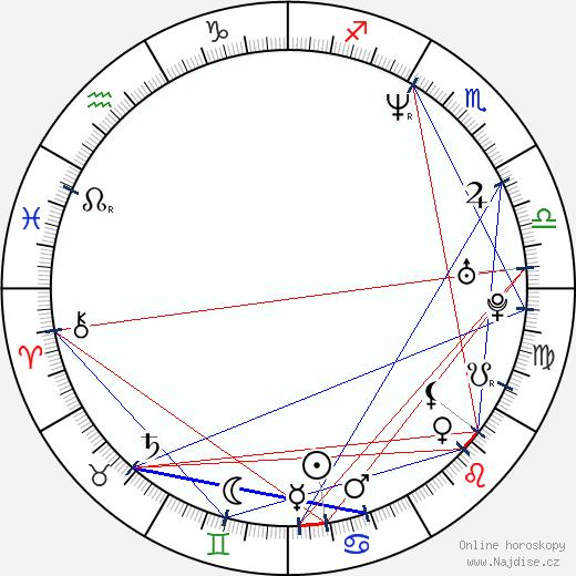 Daniela Drtinová wikipedie wiki 2020, 2021 horoskop