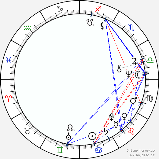 Daniela Hodrová wikipedie wiki 2020, 2021 horoskop