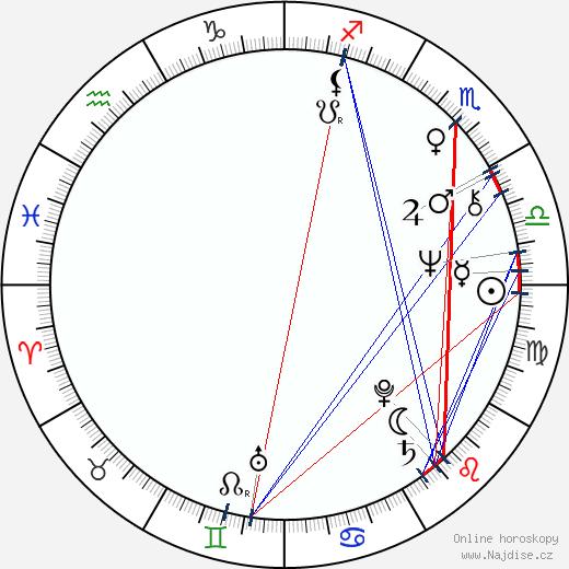 Daniela Kolářová wikipedie wiki 2019, 2020 horoskop
