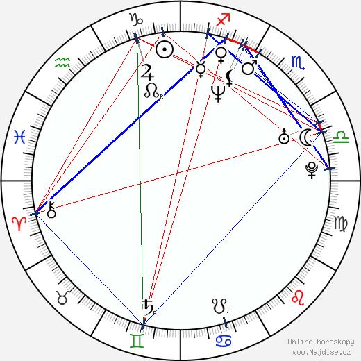 Daniela Šinkorová wikipedie wiki 2019, 2020 horoskop