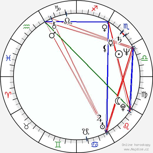 Daniela Vacková wikipedie wiki 2017, 2018 horoskop