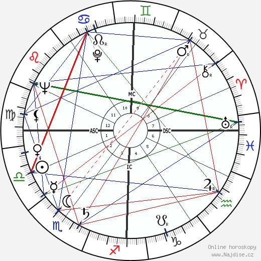 Danièle Delorme wikipedie wiki 2017, 2018 horoskop