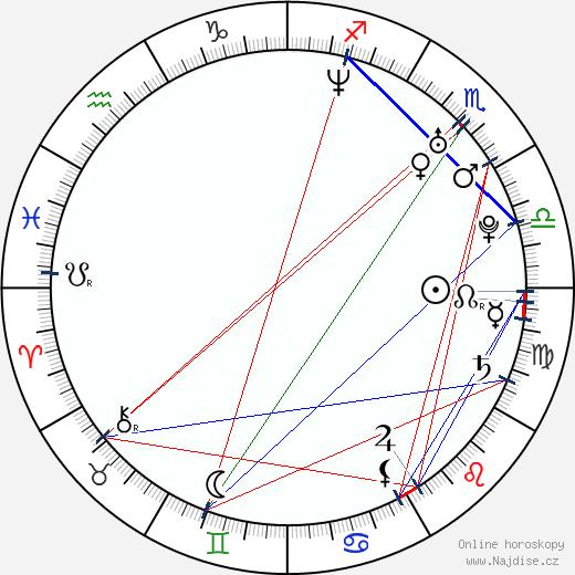 Daniella Alonso wikipedie wiki 2019, 2020 horoskop