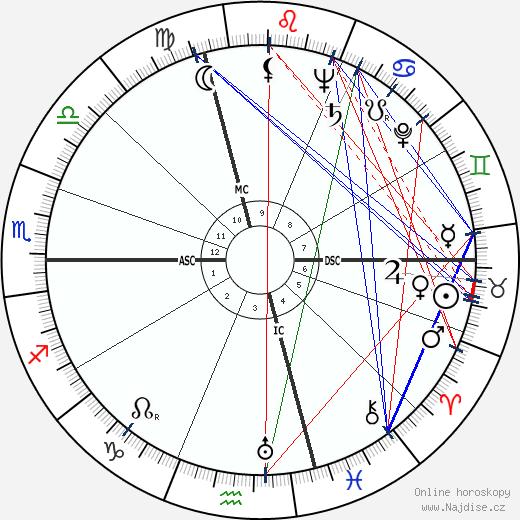 Danielle Darrieux wikipedie wiki 2018, 2019 horoskop