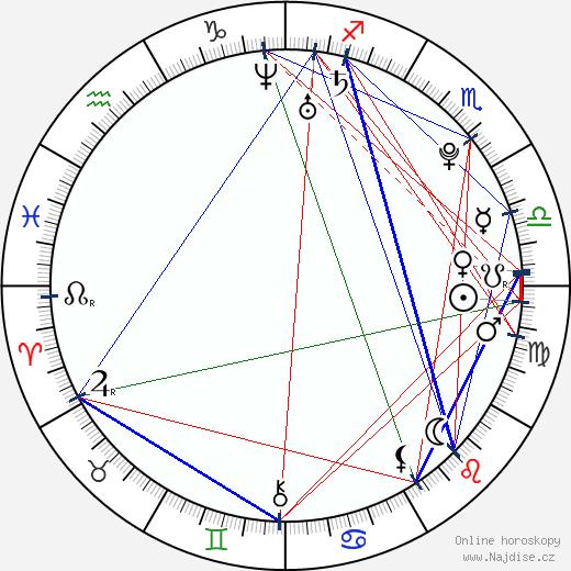 Danielle Panabaker wikipedie wiki 2017, 2018 horoskop