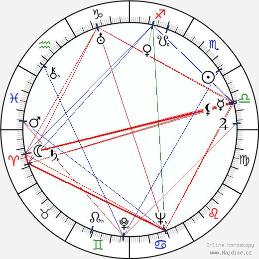 Daniil Sagal wikipedie wiki 2018, 2019 horoskop