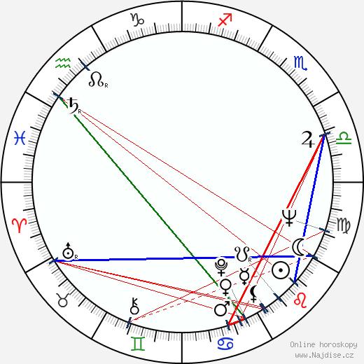 Danilo 'Bata' Stojkovic wikipedie wiki 2018, 2019 horoskop