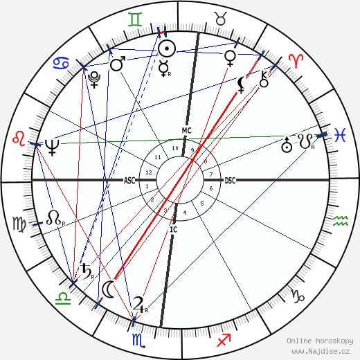 Danilo Martelli wikipedie wiki 2018, 2019 horoskop