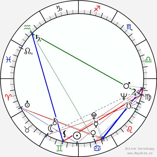 Danny Aiello wikipedie wiki 2018, 2019 horoskop