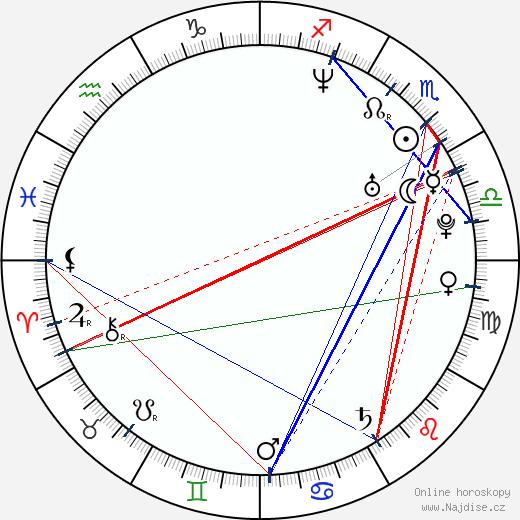 Danny Cooksey wikipedie wiki 2018, 2019 horoskop