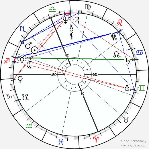 Danny DeVito wikipedie wiki 2017, 2018 horoskop