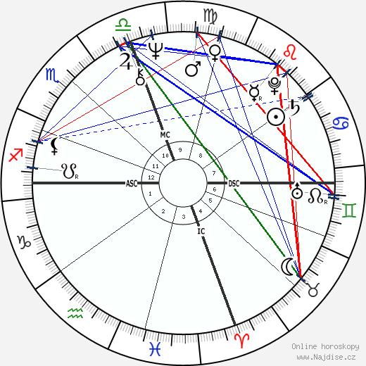 Danny Glover wikipedie wiki 2018, 2019 horoskop
