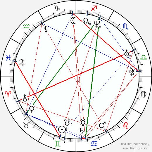 Danny Strong wikipedie wiki 2020, 2021 horoskop