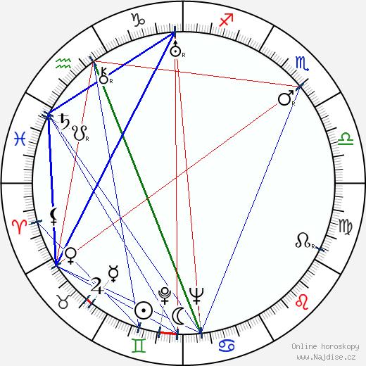 Dano Živojnovič wikipedie wiki 2020, 2021 horoskop