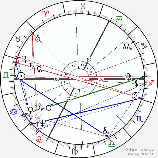 Dante Alighieri wikipedie wiki 2018, 2019 horoskop